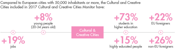 237_Cities Cultural Offer_Figure 1_graphic_746x212